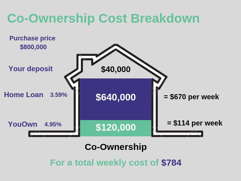 Co-Ownership Home Loan