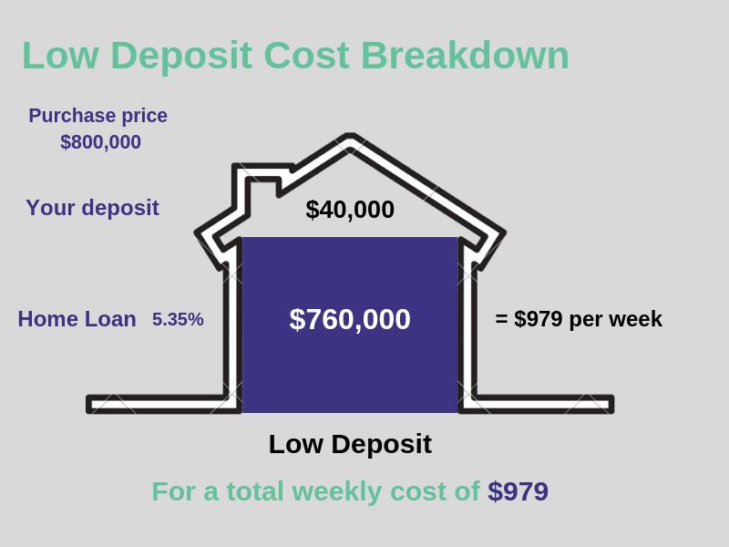 Low Deposit Loan
