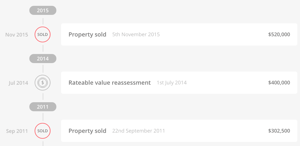 Auckland Property Sales History